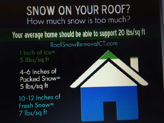 You May Not Need To Worry About Snow Load If Itu0027s Not Piled High. Most Roofs  Can Handle 20 40 Lbs Per Square Foot.