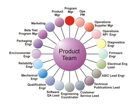 The painful process of corporate product development core77 for Product design companies