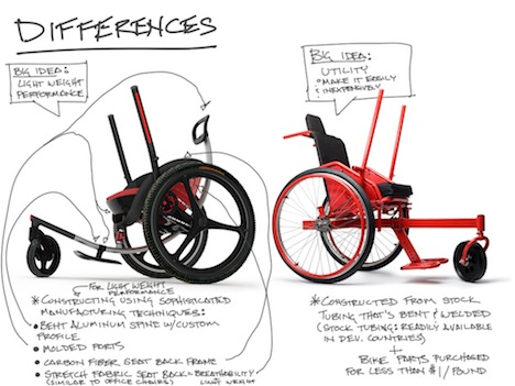 Case Study: Leveraged Freedom Chair, by Amos Winter, Jake ...