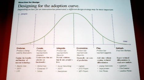 Adoption_Curve_468.png