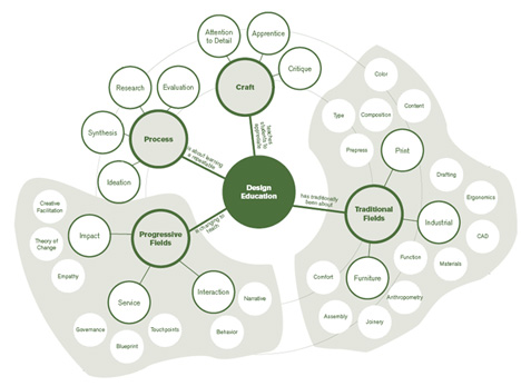 JonKolko-WickedProblems-Concept.jpg
