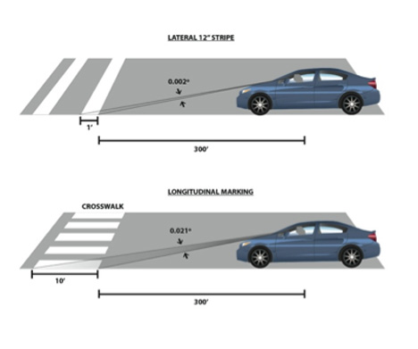longtitudinal-crosswalk-markings-are-more-visible-than-lateral-michele-weisbart.jpg
