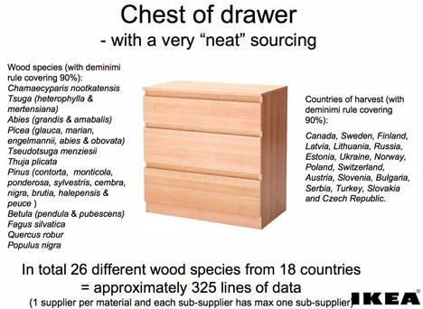 Sourcing Wood for Furniture Then Now IKEA Core77