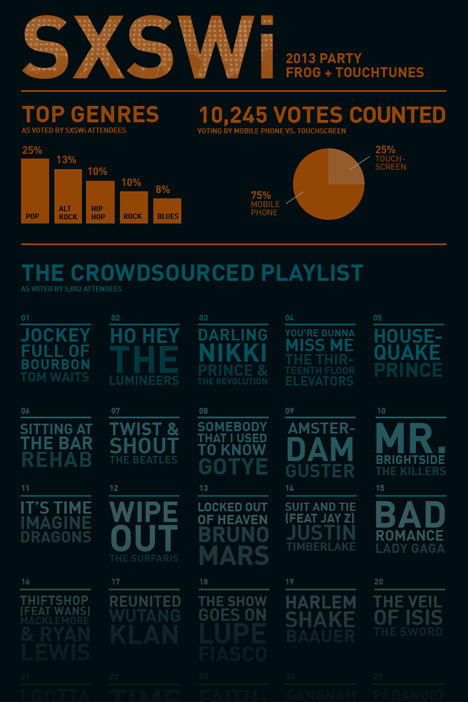 frog-SXSWi-CSDJ-infographic-fade.jpg