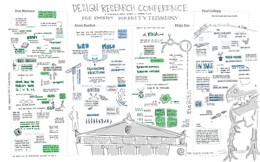 StefaniBachetti-DesignResearchConference-Sketchnotes-1-880.jpg