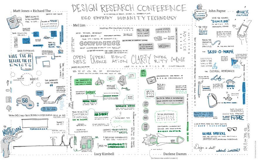 StefaniBachetti-DesignResearchConference-Sketchnotes-2-880.jpg