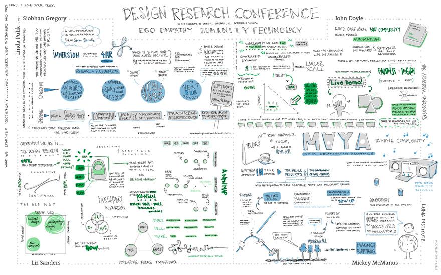 Sketchnotes of IIT Institute of Design's Design Research ...