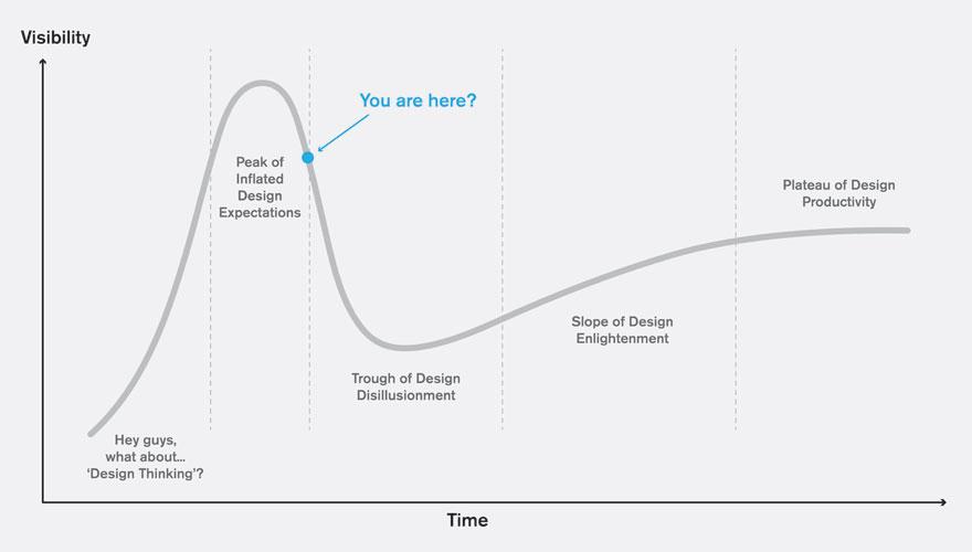DesignAuthority2013-chart.jpg