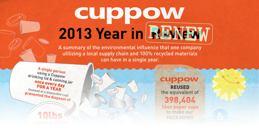 Cuppow2013Infographic-Fade.jpg