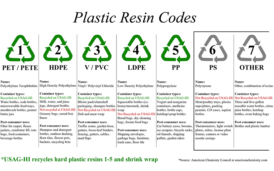 Do You Use Or Design Plastic Products New Research