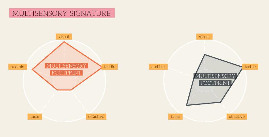 BresslerGroup-Multisensory-4.jpg