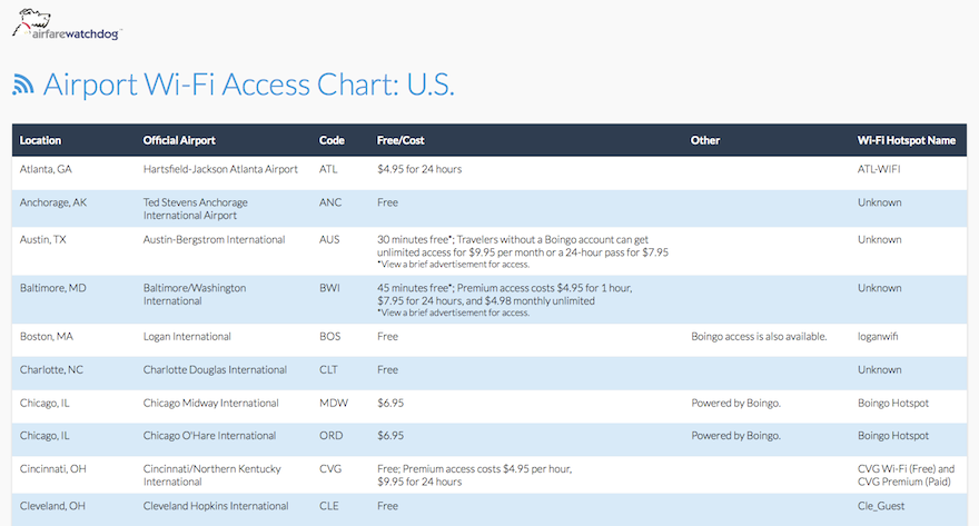 Airfarewatchdogp-Airport-WiFi-access-chart.png