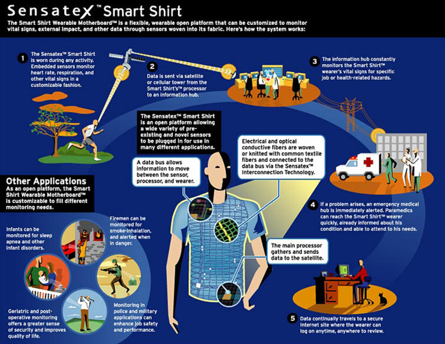 SensatexSmartTshirt.jpg