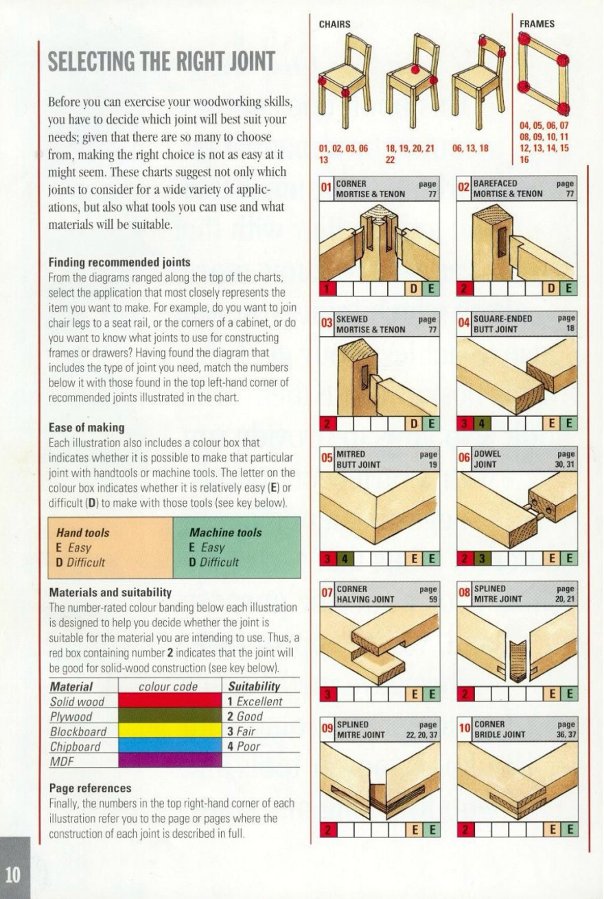 Reference the ultimate wood joint visual reference guide for Woodworking guide