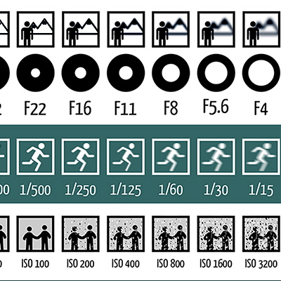 Fstop And Shutter Speed