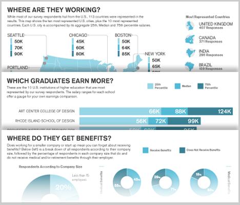 Design Salary Infographic The 2013 Creative Employment Snapshot Core77