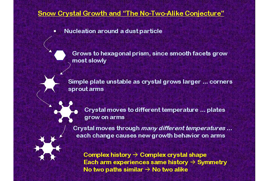 The Science of the Snowflake - Core77