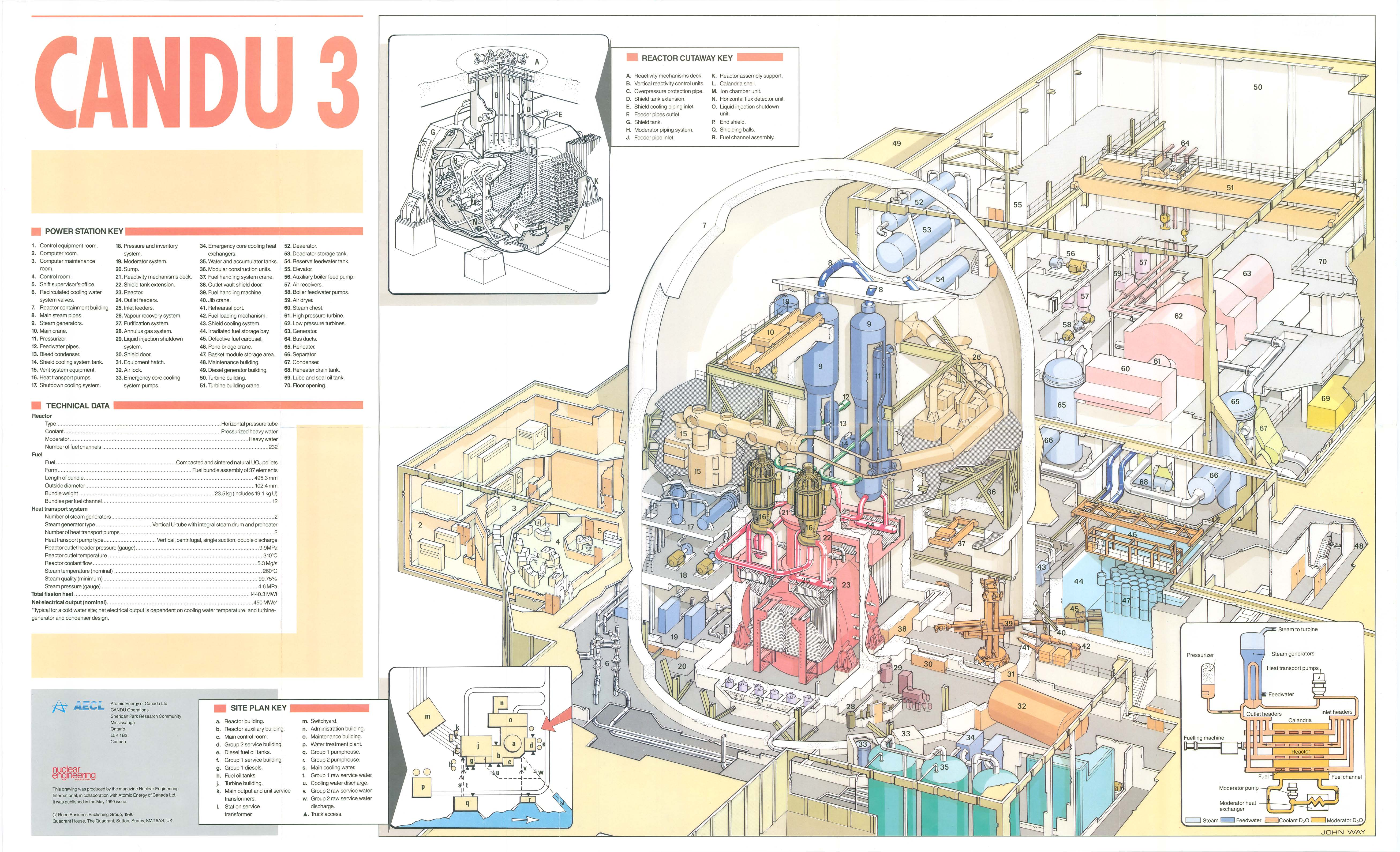 Nuclearreactor Candu