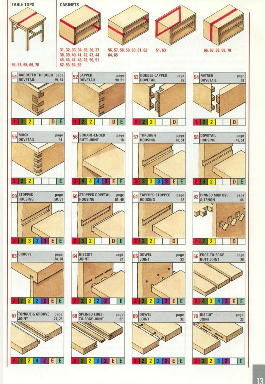 Reference The Ultimate Wood Joint Visual Reference Guide Core77