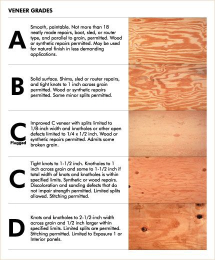 The Exposed Plywood Trend In Architecture And How To Make It Look