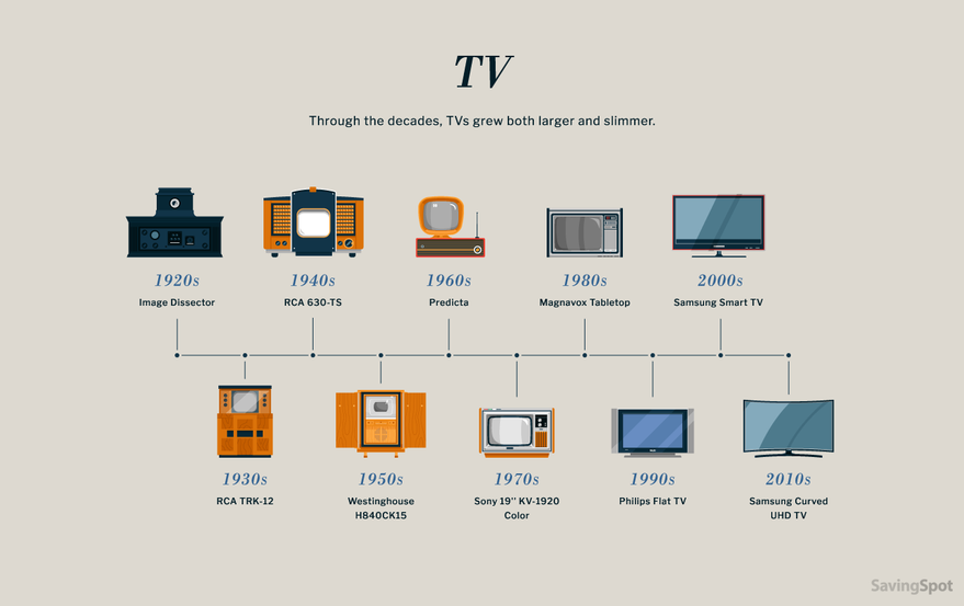 Charts Showing The Evolution Of Product Design Form Factors  Continued