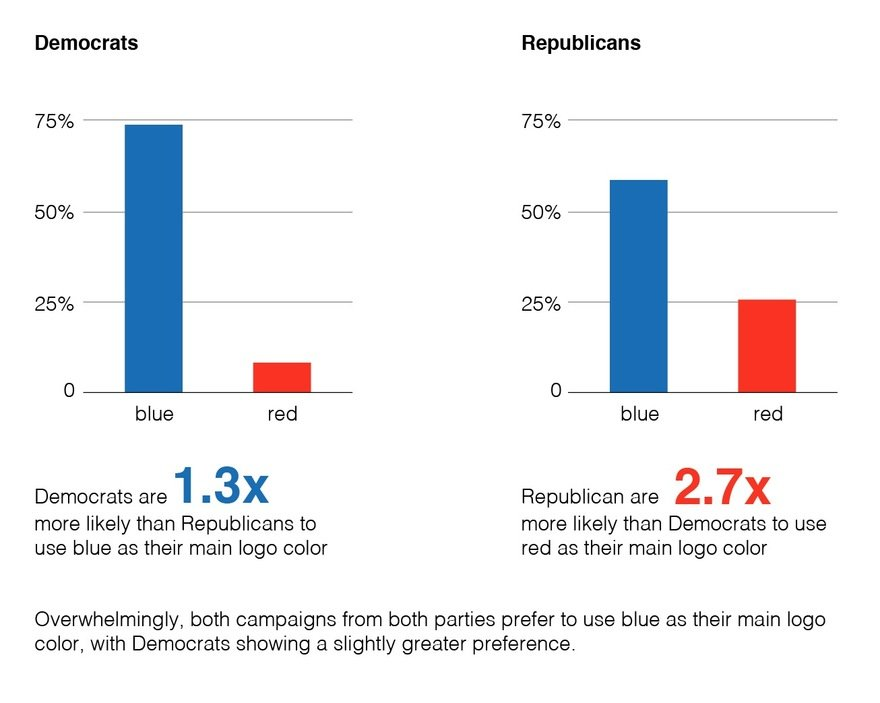 How Both Democrats And Republicans >> Democrats Vs Republicans Is Not Blue Vs Red The Role Of Color In
