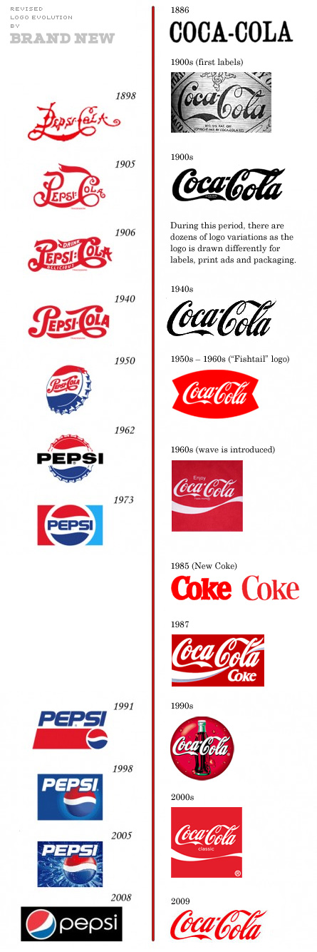 Will the real Coca-Cola logo story please stand up? - Core77