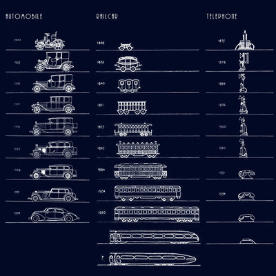 Raymond Loewy's Illustrative Chart Showing the Evolution of Form Factors