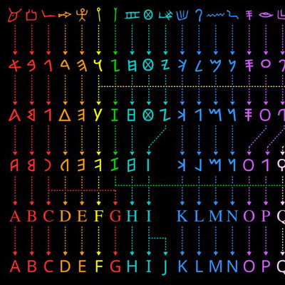 QnA VBage Cool Charts Depicting the Evolution of the Alphabet, and the Writing Systems of the World