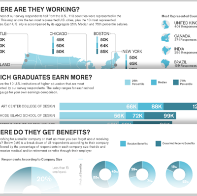 Design Salary Infographic - The 2013 Creative Employment Snapshot