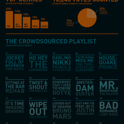 frog at SXSW 2013: The Crowd As DJ, Part 3 - The Results