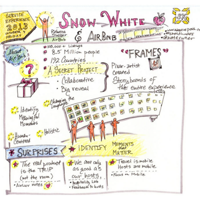 How Snow White is Turning Airbnb into a Service Design Company and Other Highlights from the Service Experience Conference 2013